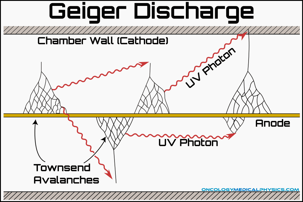 Mechanism of Geiger discharge via Townsend avalanche used in GM counter.