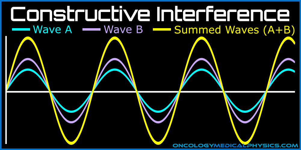 Constructive interference occurs when waves have equal phase and frequency.